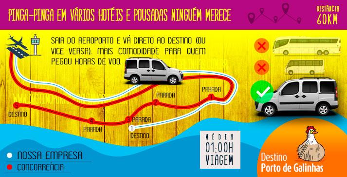 Transfer Recife Porto de galinhas para ilha de santo aleixo